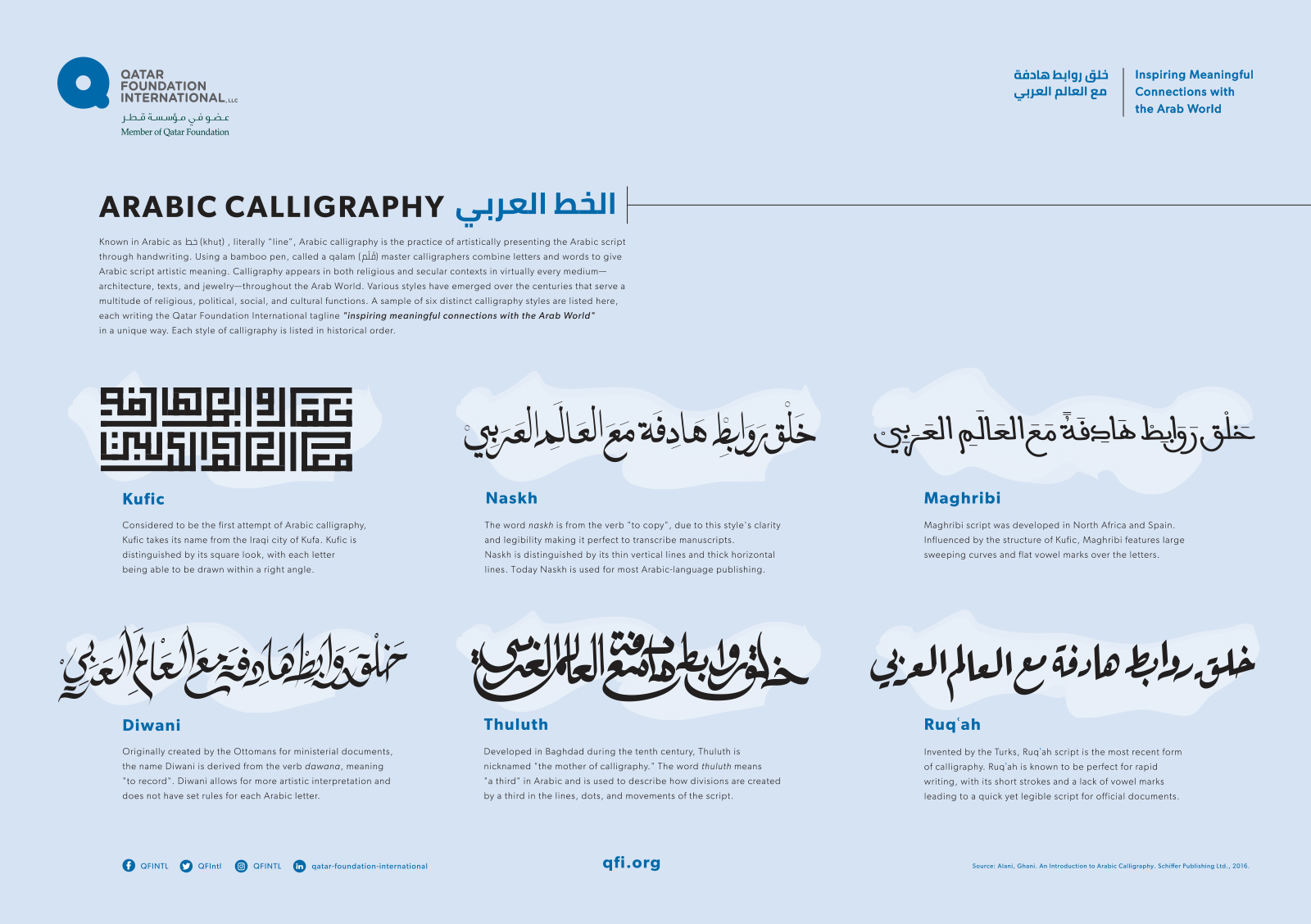 Infographic Arabic Calligraphy