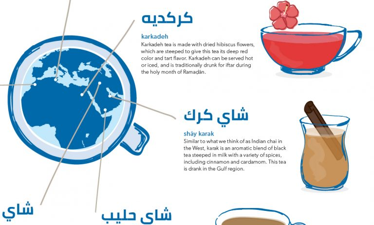 Infographic Tea Arab World