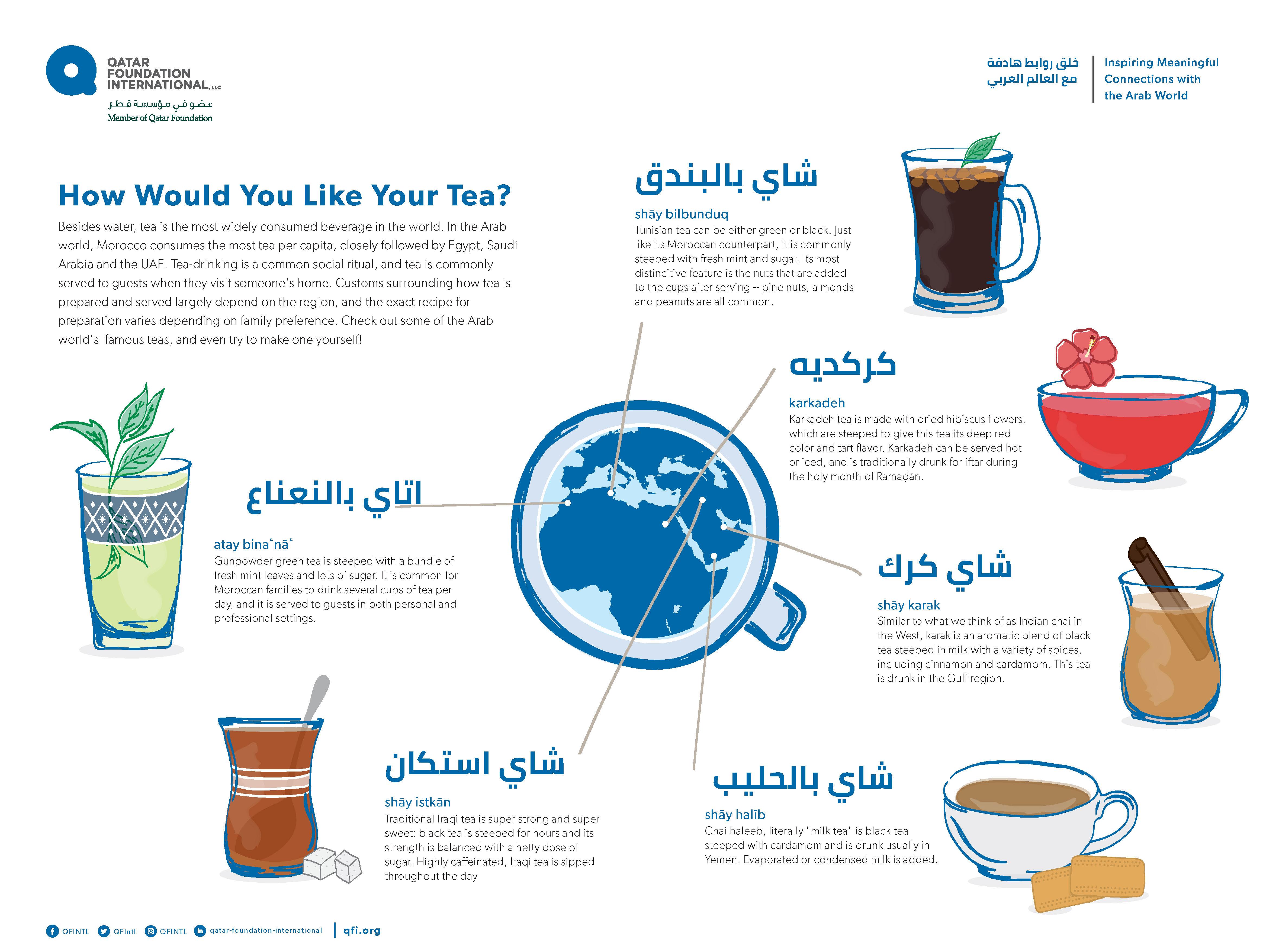 Infographic Tea Arab World