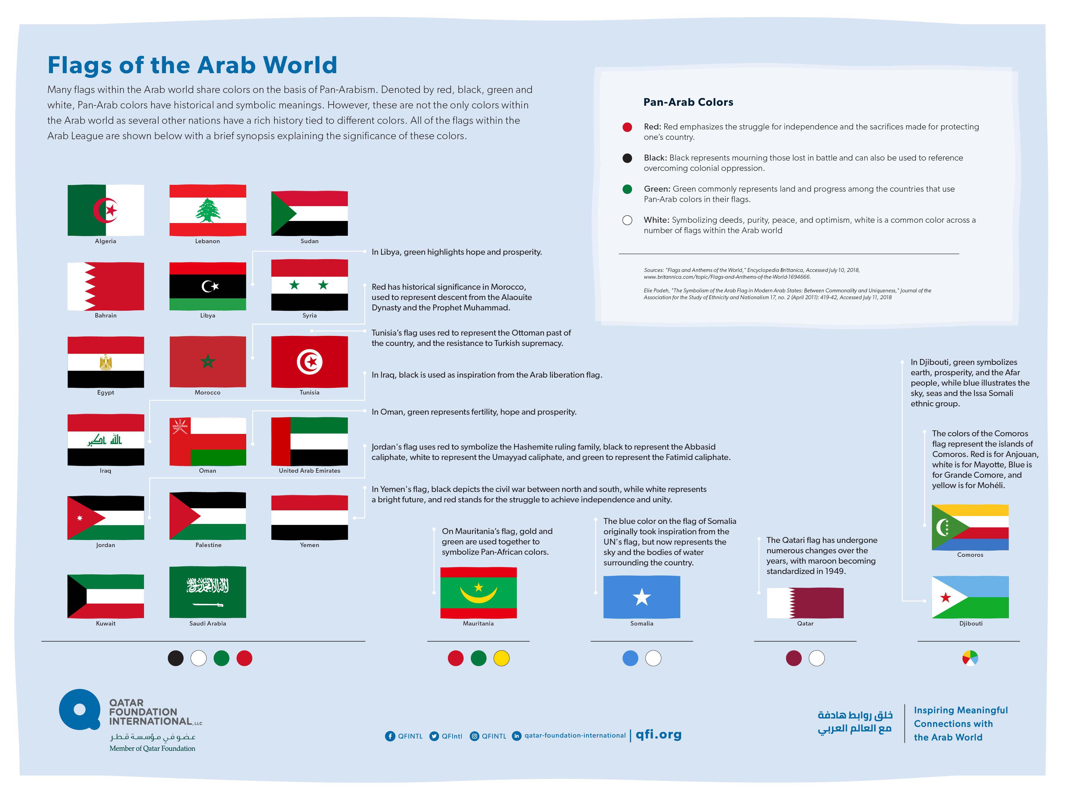 Infographic Flags of the Arab World