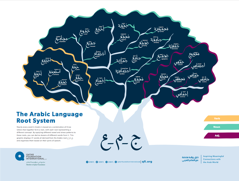 The Arabic Language Root System